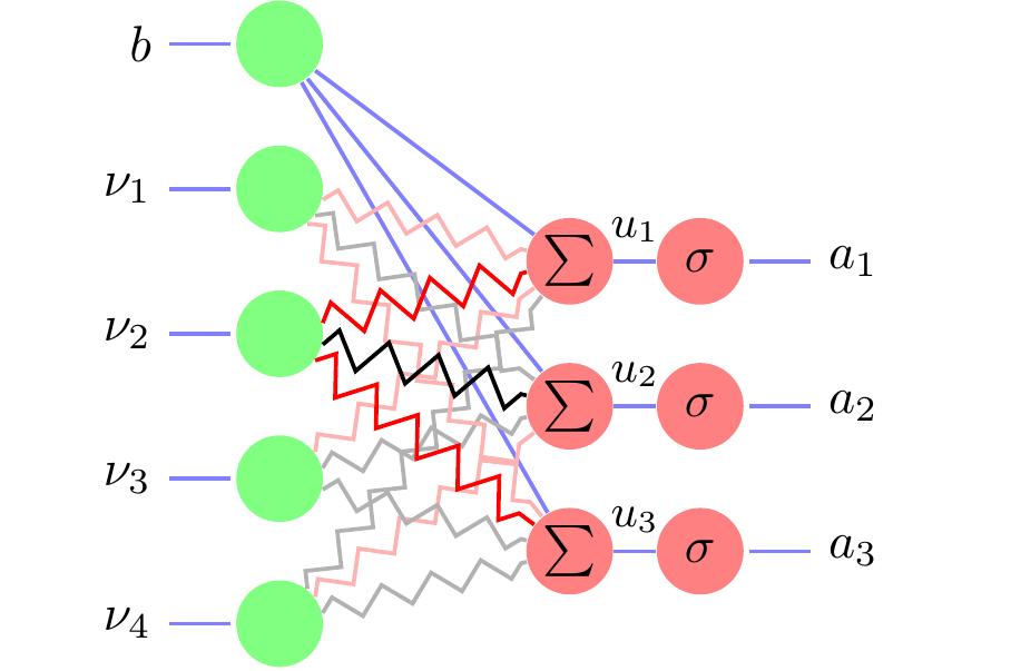 Bridgeout: stochastic bridge regularization for deep neural networks