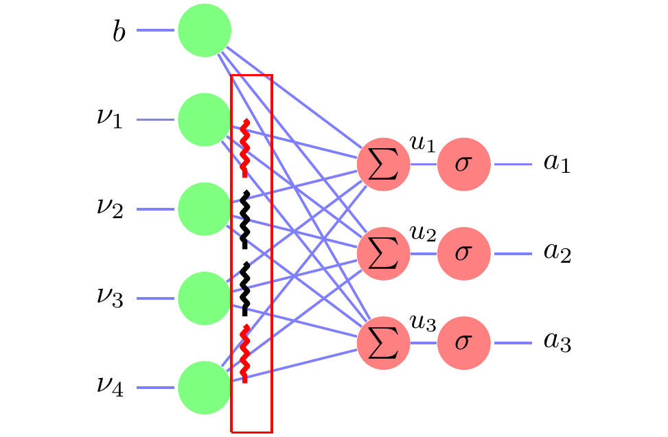 Sparseout: Controlling Sparsity in Deep Networks